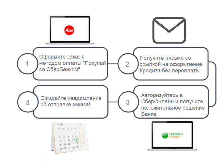 Sberbank installment